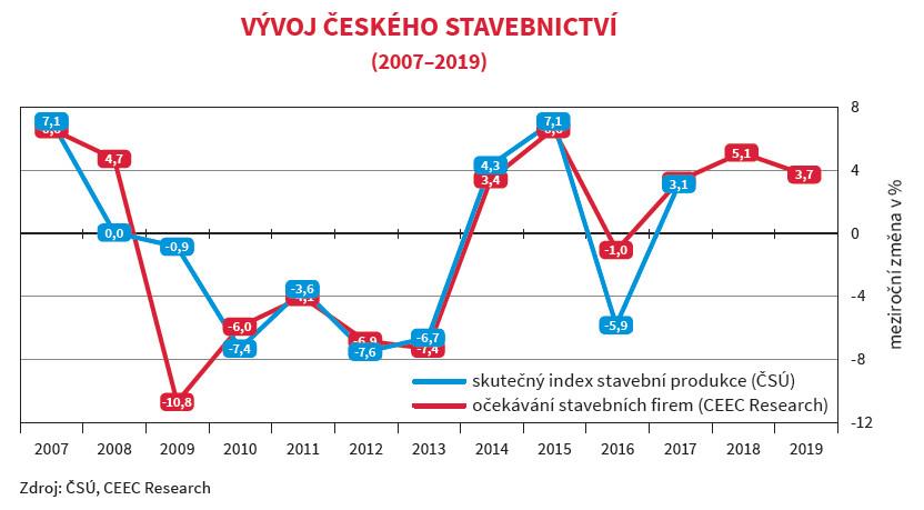 Vývoj českého stavebnictví v letech 2007-2019