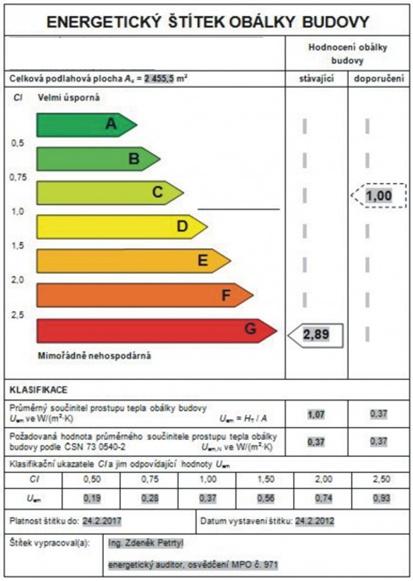Energetický štítek obálky budovy - grafické znázornění