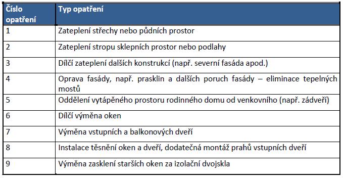 Oblasti podpory v kotlíkových dotacích
