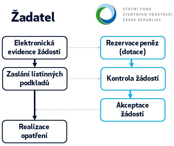 Proces podání žádosti a a její akceptace Státním fondem životního prostředí