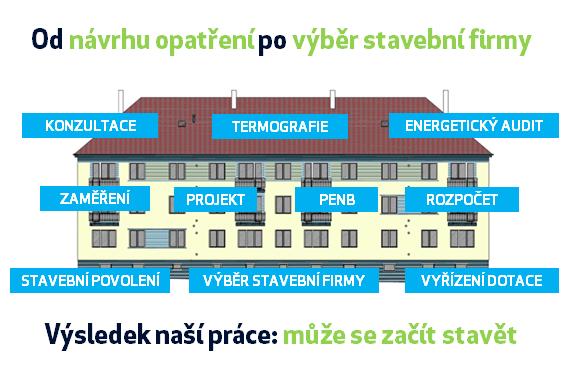 V rámci revitalizace a zateplení bytových domů nabízíme širokou nabídku služeb - od návrhu opatření až po výběr realizační firmy či vyřízení dotace