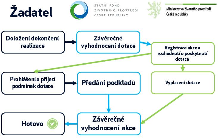 Schéma procesu administrace žádosti o dotaci po dokončení úsporných opatření - Nová zelená úsporám