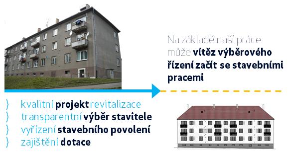 Komplexní balíček služeb spojených s revitalizací a zateplením bytových domů