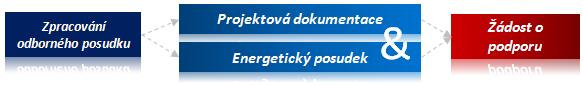 Žádost o podporu - dotaci - Nová zelená úsporám 2013